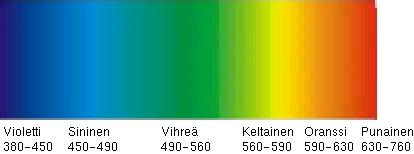 Värien Aallonpituus